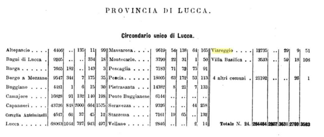 Statistica della emigrazione italiana 1894